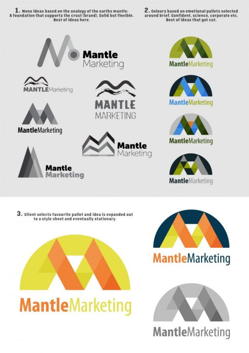 Mantle Marketing